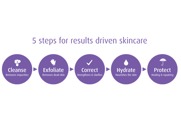 5 STEPS FOR RESULTS-DRIVEN SKINCARE